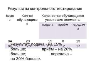 Результат: подача - на 15% больше; приём – на 20% больше; передача – на 3