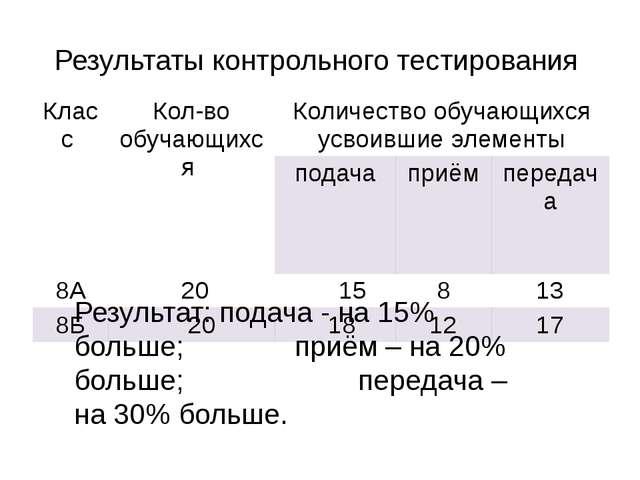 Результат: подача - на 15% больше; приём – на 20% больше; передача – на 3...