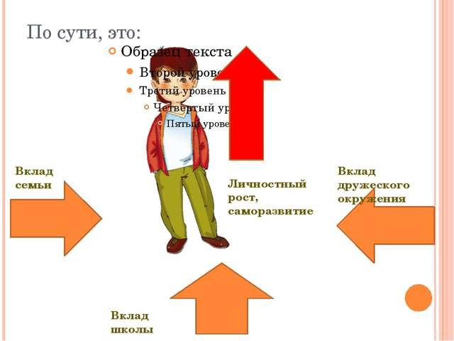 По сути, это: Вклад дружеского окружения Вклад школы Вклад семьи Личностный р...