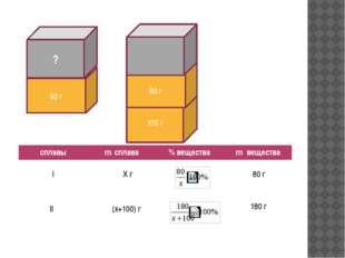 80 г ? 100 г 80 г I 80 г X г (x+100) г II 180 г сплавы mсплава % вещества mв