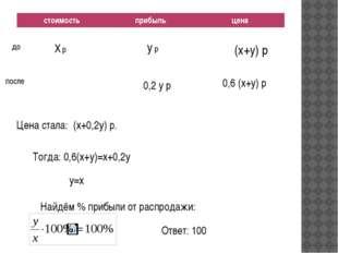 X р y р (x+y) р до после 0,6 (x+y) р 0,2 y р Цена стала: (x+0,2y) р. Тогда: