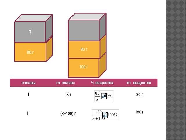 80 г ? 100 г 80 г I 80 г X г (x+100) г II 180 г сплавы mсплава % вещества mв...