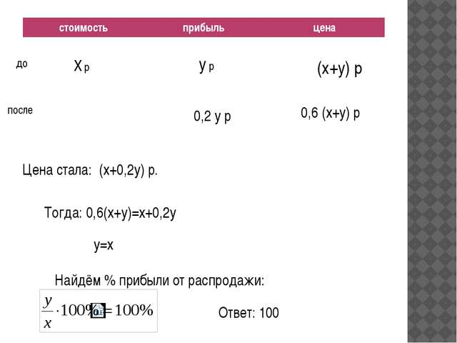 X р y р (x+y) р до после 0,6 (x+y) р 0,2 y р Цена стала: (x+0,2y) р. Тогда:...