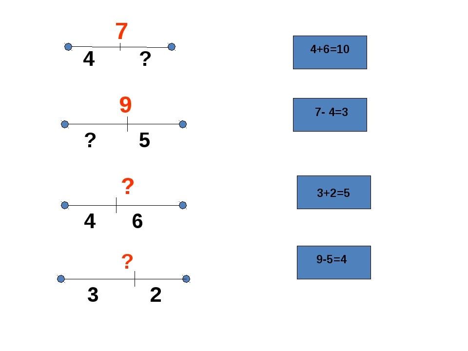 7 4 ? 9 ? 5 4 6 ? 3 2 ? 4+6=10 7- 4=3 3+2=5 9-5=4