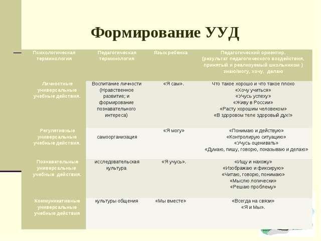Формирование УУД Психологическая терминологияПедагогическая терминологияЯзы...