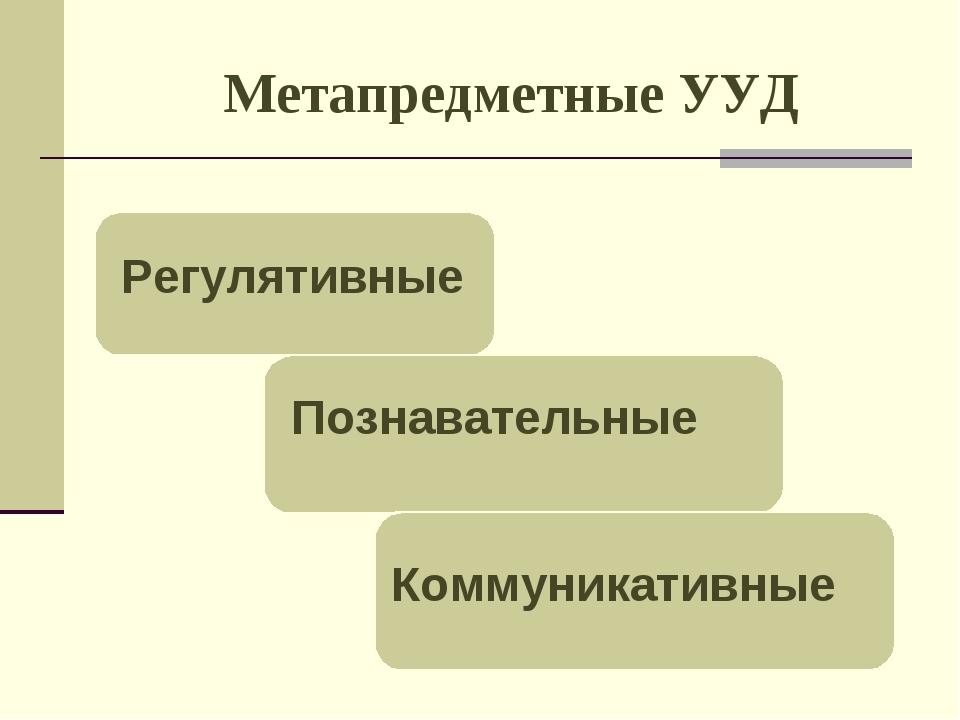 Метапредметные УУД Коммуникативные