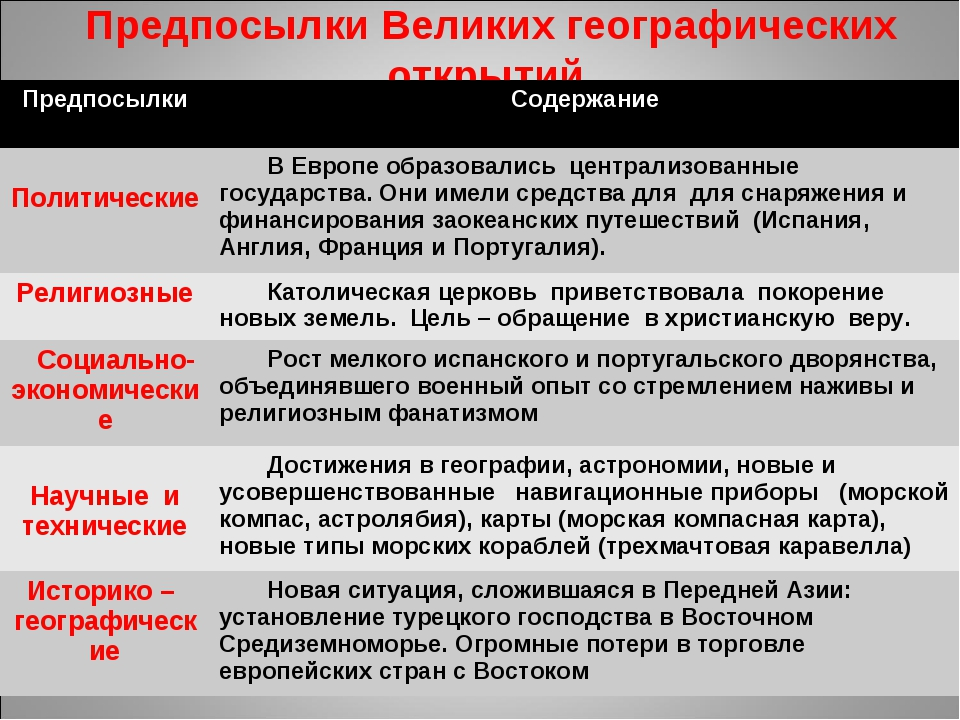 Предпосылки Великих географических открытий ПредпосылкиСодержание Политичес...