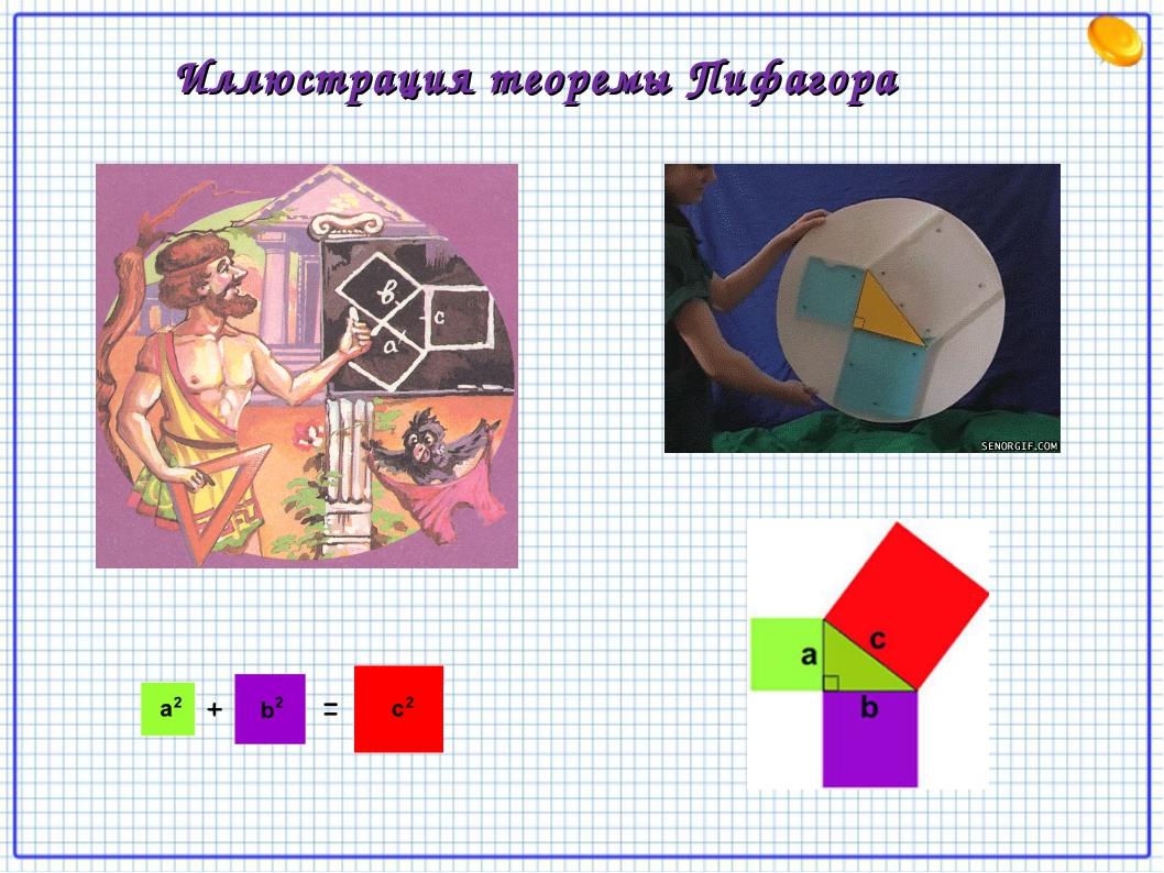 Иллюстрация теоремы Пифагора