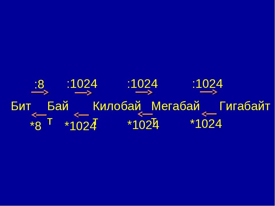 Бит Байт Килобайт Мегабайт Гигабайт *8 *1024 *1024 *1024 :8 :1024 :1024 :1024