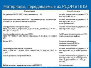 Материалы, передаваемые из РЦОИ в ППЭ НаименованиеСпособ передачи Дистрибути