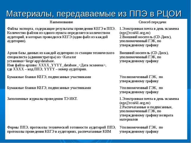Материалы, передаваемые из ППЭ в РЦОИ НаименованиеСпособ передачи Файлы эксп...
