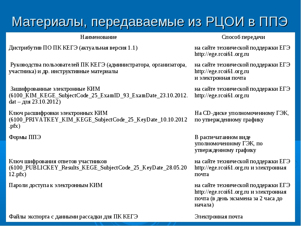 Материалы, передаваемые из РЦОИ в ППЭ НаименованиеСпособ передачи Дистрибути...