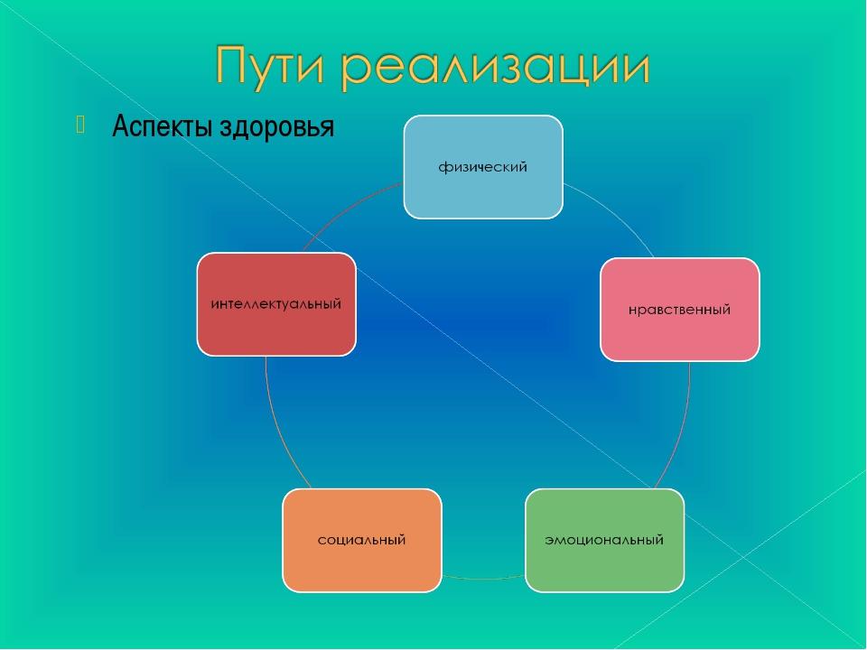 Аспекты здоровья