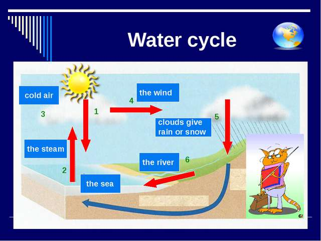 Water cycle 2 1 3 4 5 6 the sea the steam cold air the wind clouds give rain...