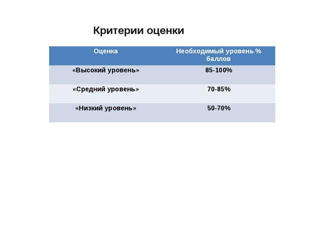 Критерии оценки ОценкаНеобходимый уровень % баллов «Высокий уровень»85-100%...