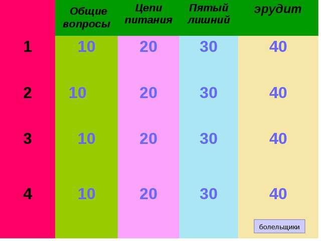 болельщики  Общие вопросыЦепи питанияПятый лишнийэрудит 110203040 21...