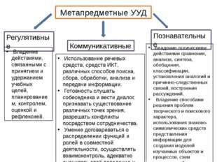 Метапредметные УУД Регулятивные Коммуникативные Познавательные Владение дейст