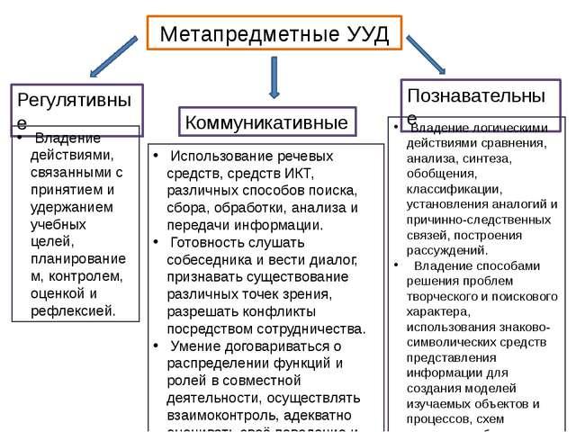 Метапредметные УУД Регулятивные Коммуникативные Познавательные Владение дейст...