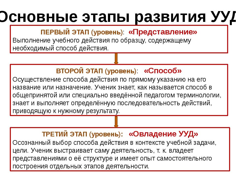 Основные этапы развития УУД ПЕРВЫЙ ЭТАП (уровень): «Представление» Выполнение...