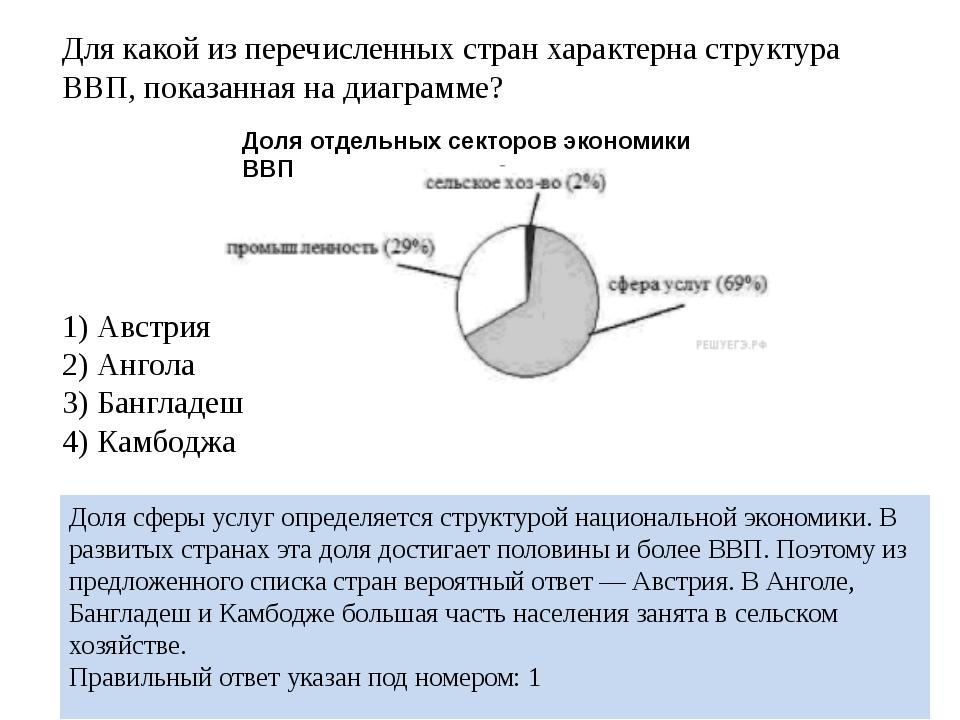 Для какой из перечисленных стран характерна структура ВВП, показанная на диаг...