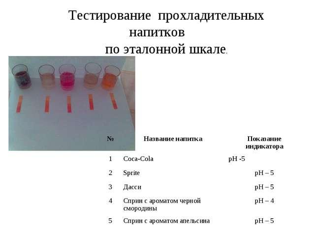 Тестирование прохладительных напитков по эталонной шкале. №Название напитка...