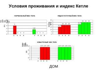 Условия проживания и индекс Кетле ДОМ