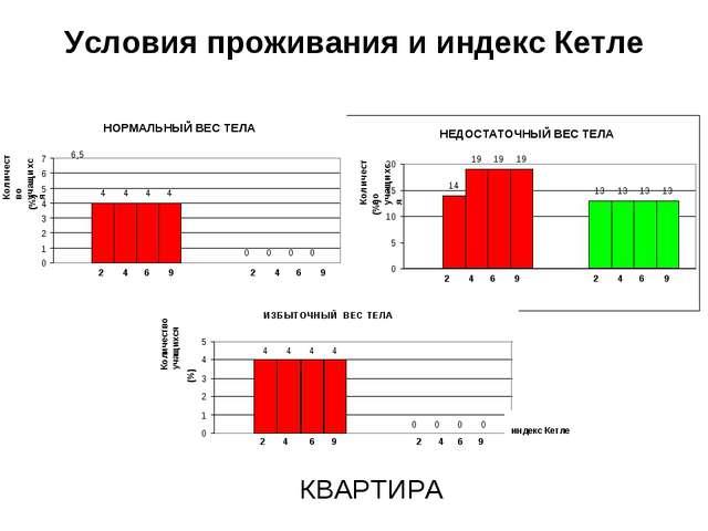 Условия проживания и индекс Кетле индекс Кетле КВАРТИРА