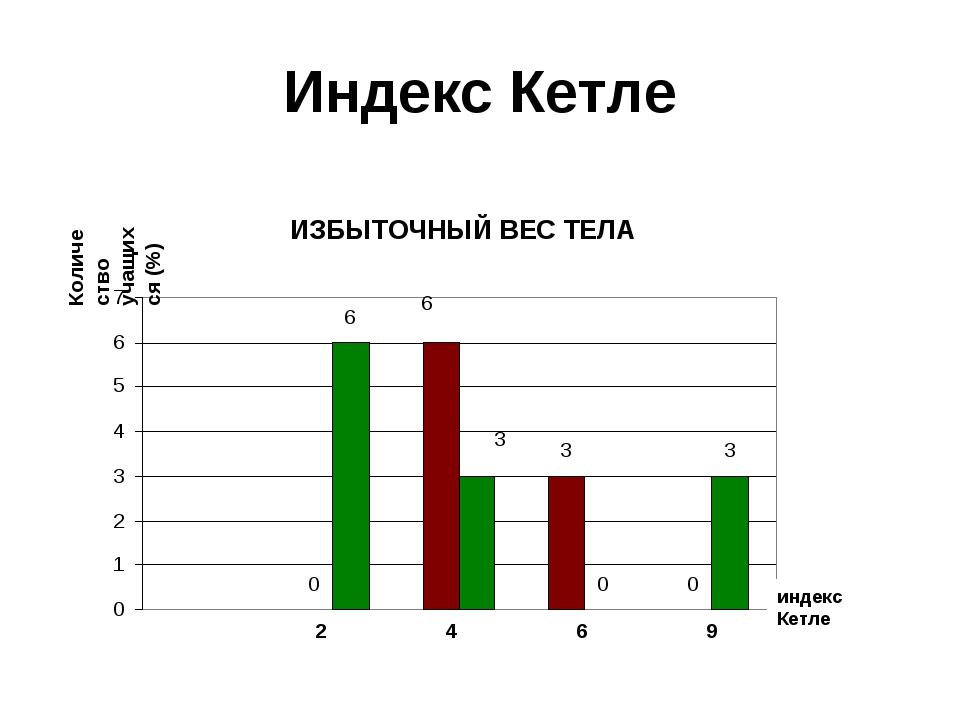 Индекс Кетле индекс Кетле