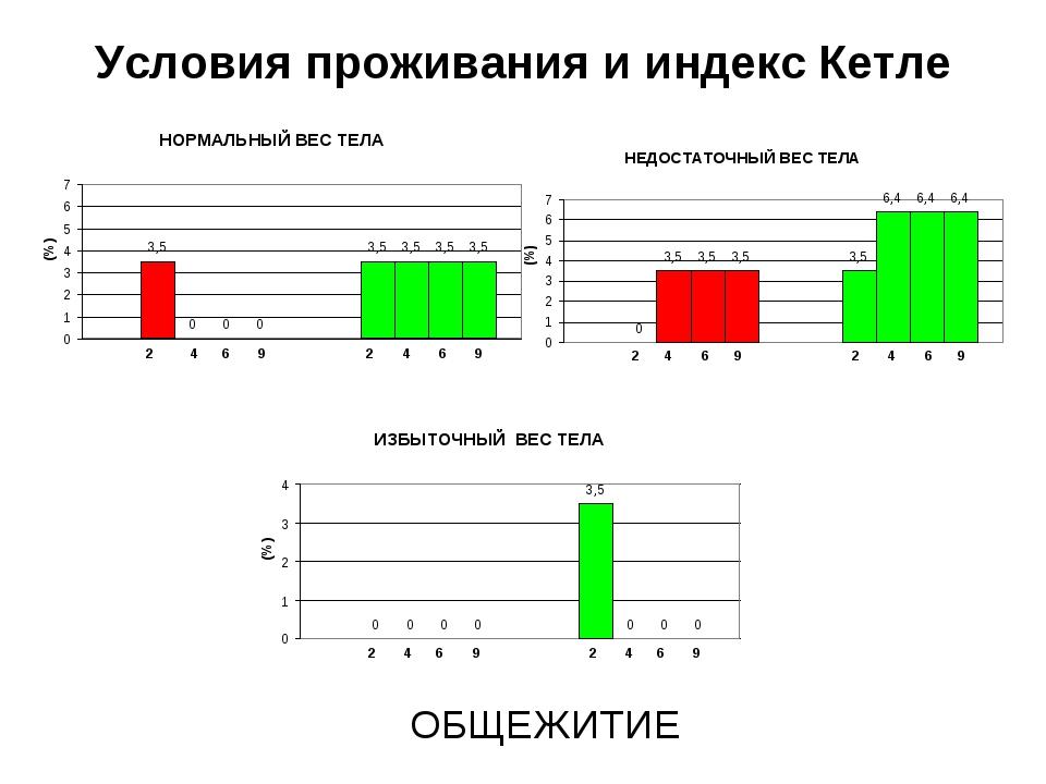 Условия проживания и индекс Кетле ОБЩЕЖИТИЕ
