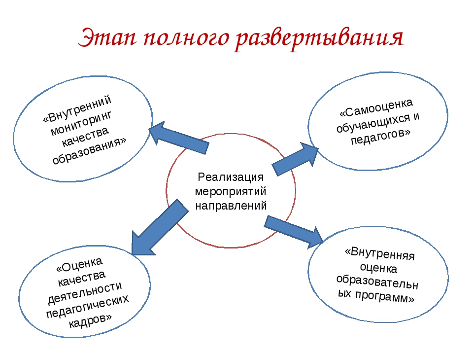 Этап полного развертывания «Оценка качества деятельности педагогических кадро...