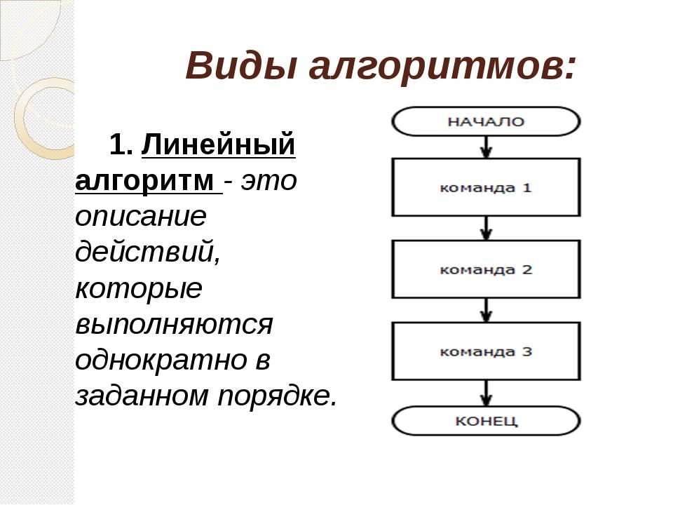 Виды алгоритмов: 1. Линейный алгоритм - это описание действий, которые выпол...