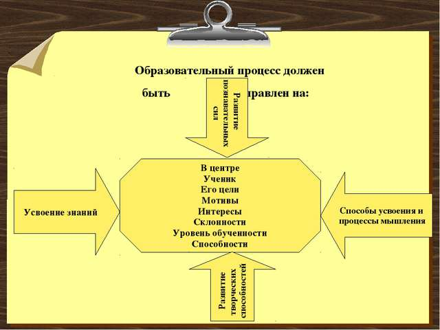 Образовательный процесс должен быть направлен на: В центре Ученик Его цели М...