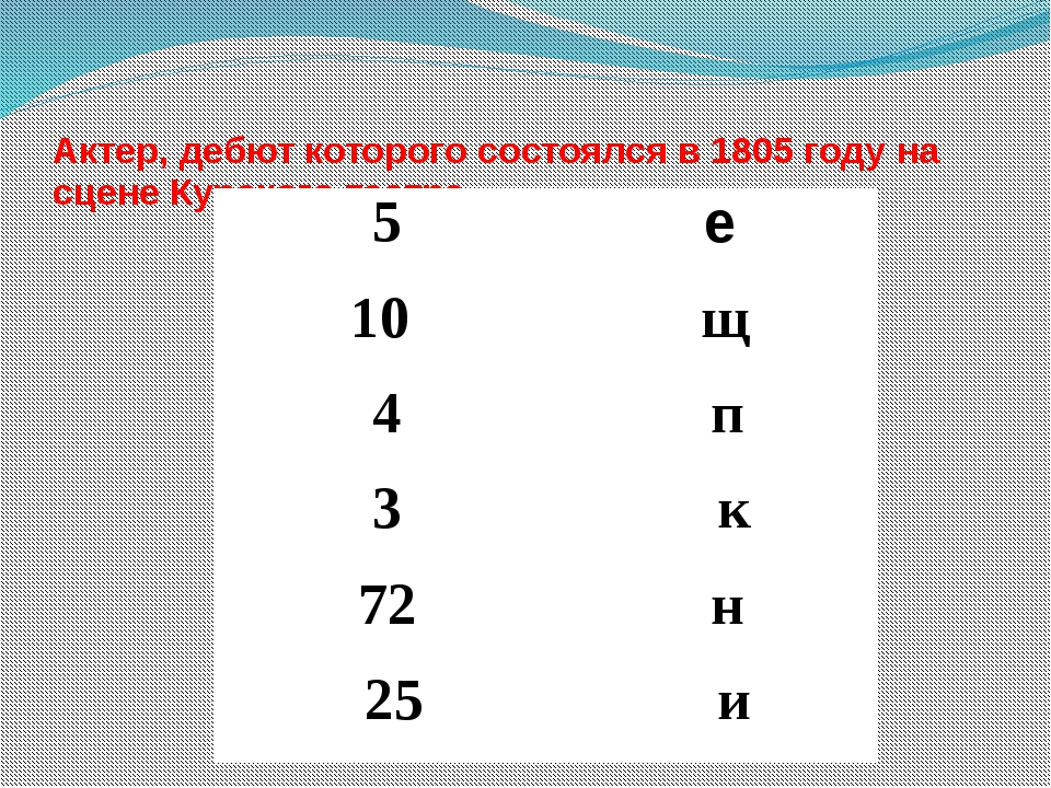 Актер, дебют которого состоялся в 1805 году на сцене Курского театра 5 е 10 щ...