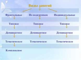 Виды занятий Фронтальные По подгруппам Индивидуальные Типовое Типовое Типово