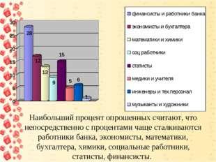 Наибольший процент опрошенных считают, что непосредственно с процентами чаще