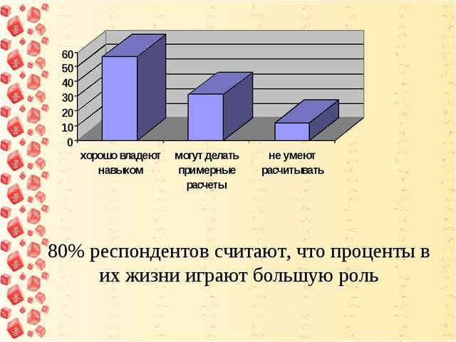 80% респондентов считают, что проценты в их жизни играют большую роль
