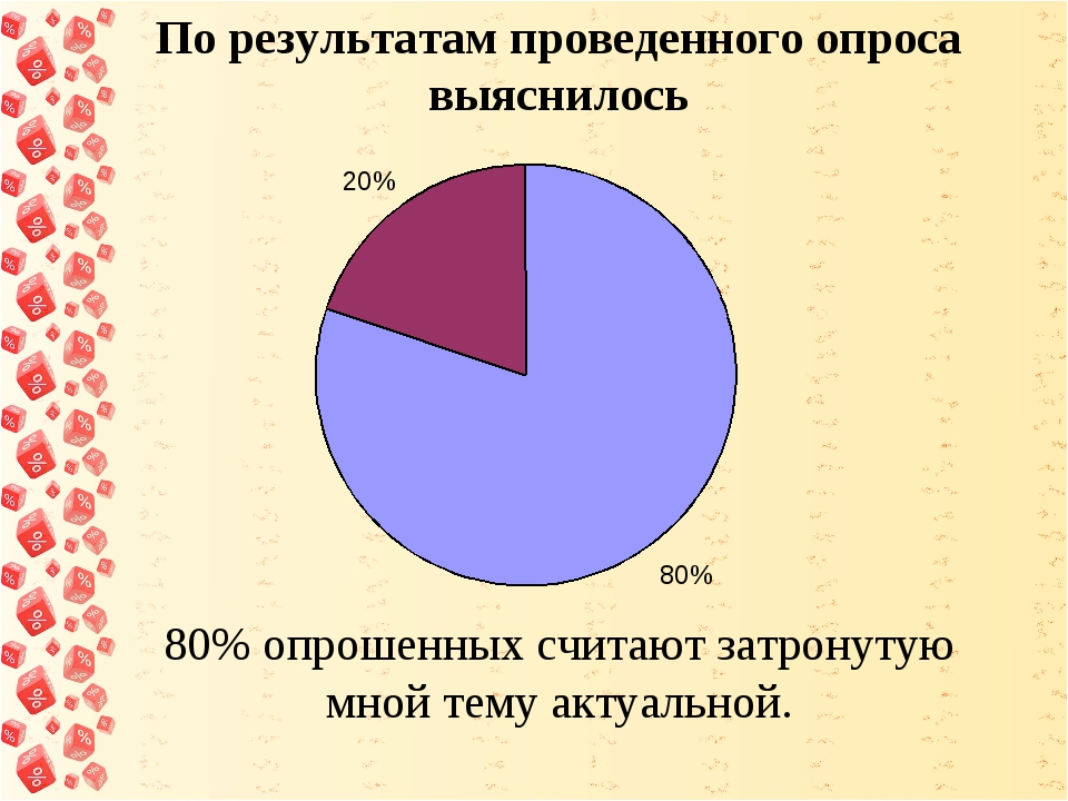 По результатам проведенного опроса выяснилось 80% опрошенных считают затрону...