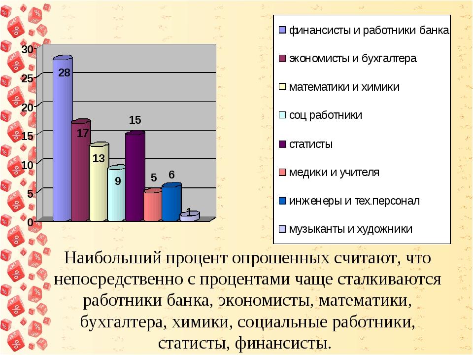 Наибольший процент опрошенных считают, что непосредственно с процентами чаще...