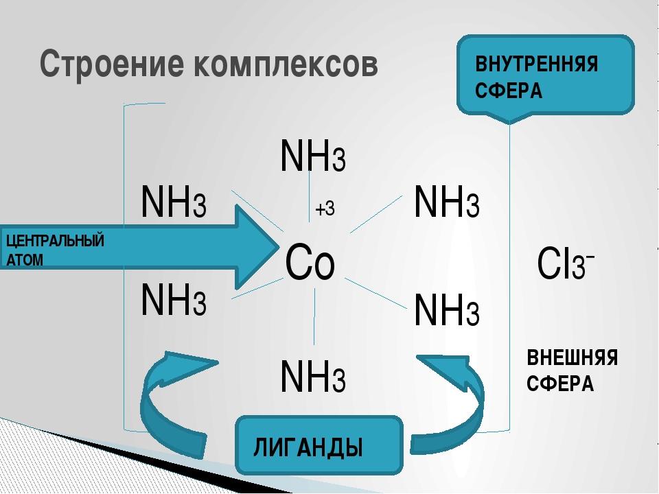 Строение комплексов Co NH3 NH3 NH3 NH3 NH3 NH3 ЛИГАНДЫ Cl3¯ +3 ВНЕШНЯЯ СФЕРА...