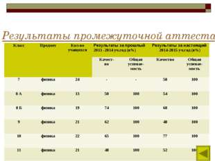 Результаты промежуточной аттестации обучающихся КлассПредметКол-во учащихся