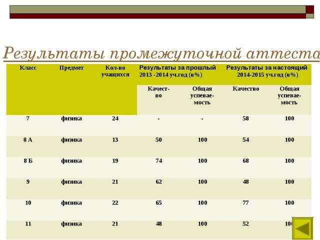 Результаты промежуточной аттестации обучающихся КлассПредметКол-во учащихся...