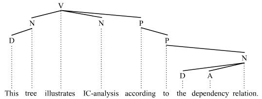IC-tree 2