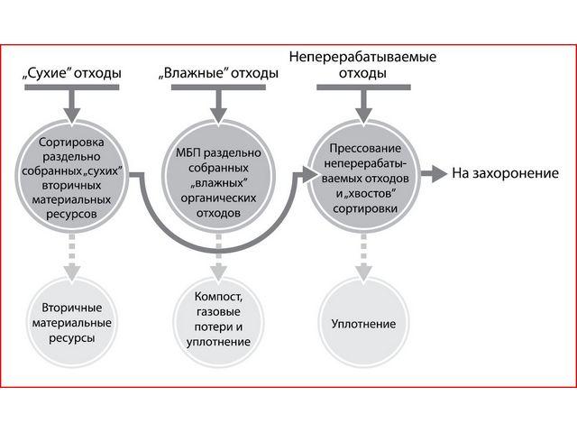 Параллельная схема переработки потоков раздельно собранных отходов