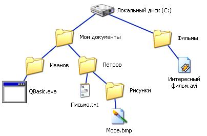 файловая-система