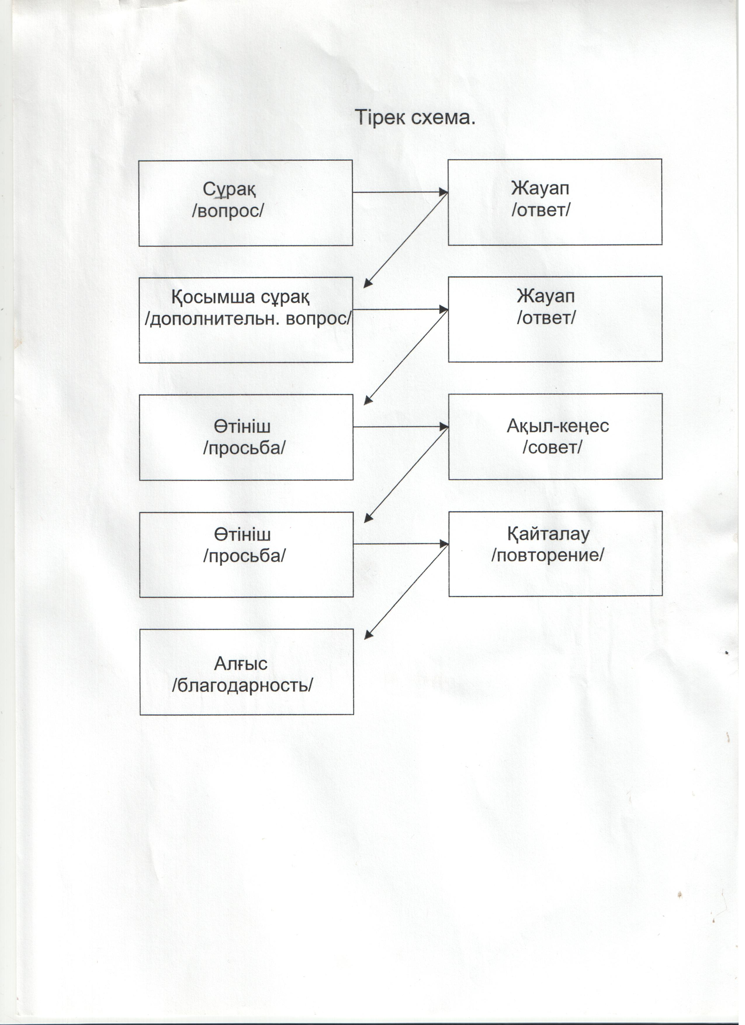 G:\данные\отк уроки\Открытый урок КушкумбаевойГ.Х\вопросы.jpeg