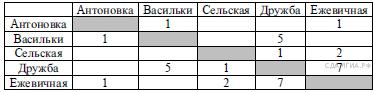 http://inf.sdamgia.ru/get_file?id=2860