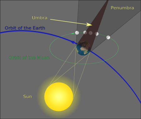 Сурет:Geometry of a Lunar Eclipse.svg