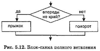 Блок-схема полного ветвления
