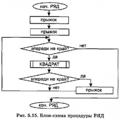 Блок-схема процедуры РЯД