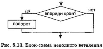 Блок-схема неполного ветвления